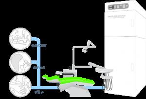 練馬区武蔵関、みたに歯科医院の全ての水を滅菌する循環システム